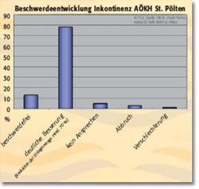 Beschwerdeentwicklung Inkontinenz durch Biofeedback
